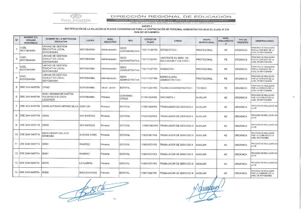 Rectificación de la Relación de Plazas Consideradas para la Contratación de Personal Administrativo Bajo D.L. Nº 276 RVM 287-2019-MINEDU