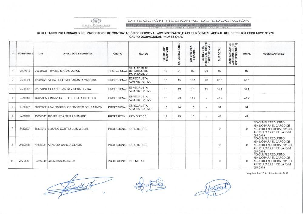 Resultados Preliminares de Contratación de Personal Administrativa , Bajo el Régimen Laboral del Decreto Legislativo N°276